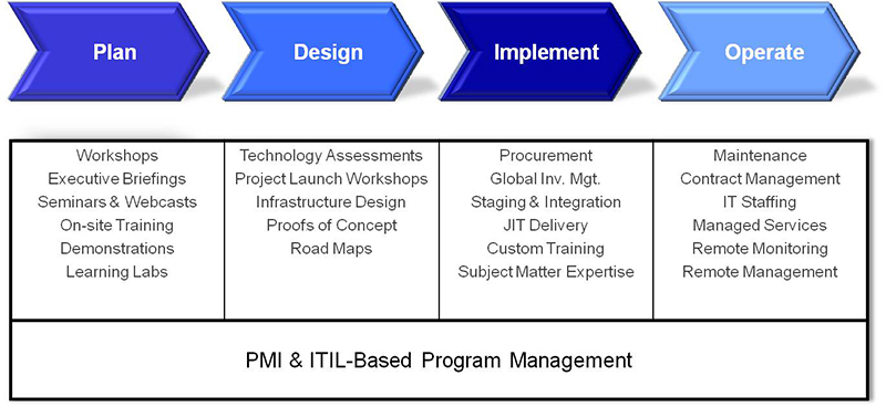 Project lifecycle through pdio methodology plan design implement